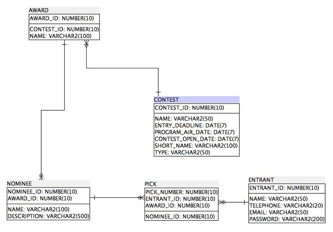 SQL Power Architect screenshot: entity-relationship diagram